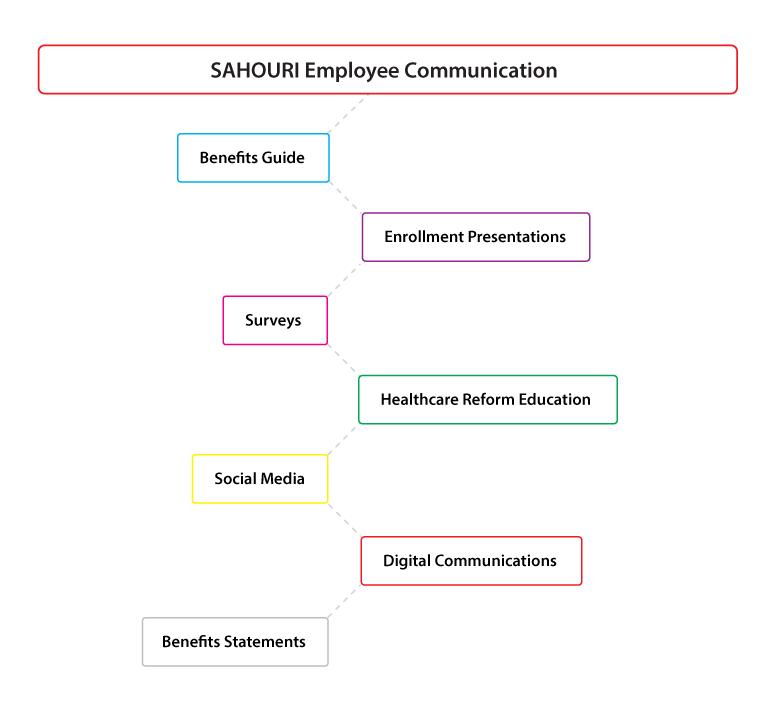 Benefits Employee Communication