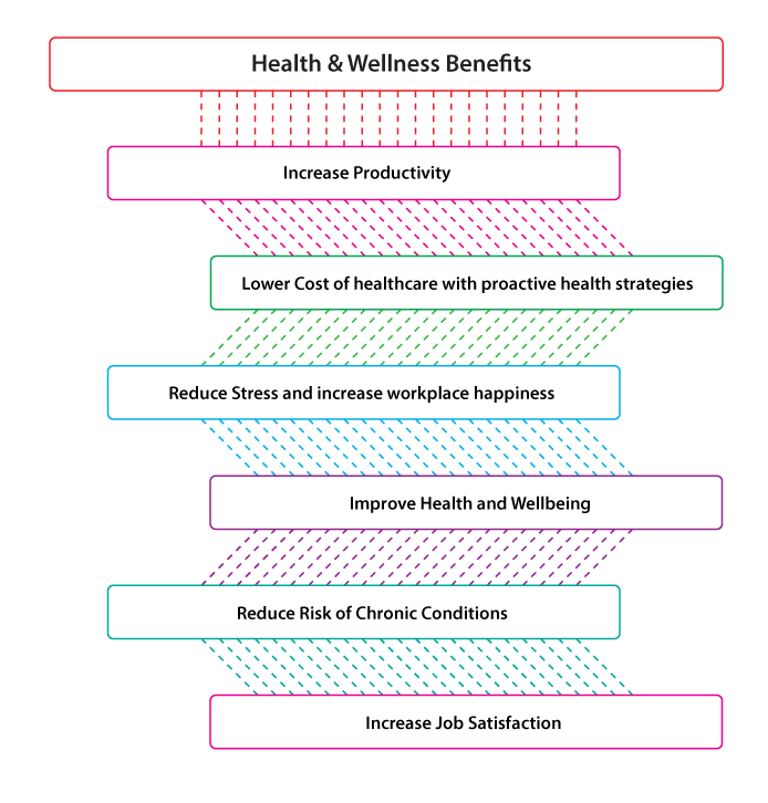 Benefits_of_Health_and_wellness_programs_SAHOURI-10