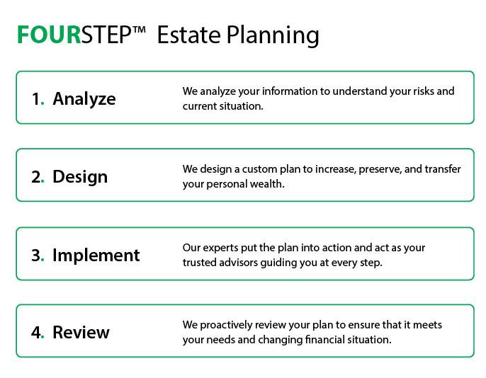 Four step estate planning Graphic