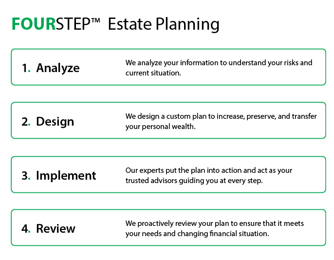 Four step estate planning Graphic