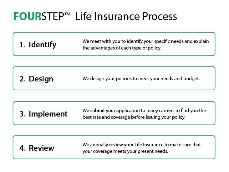 Life Insurance Planning Process