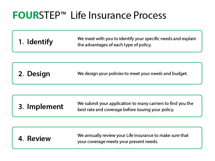 Life-Insurance-Planning-Process