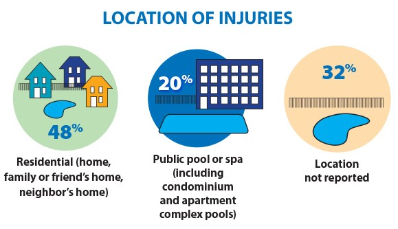 pool-safely-injuries-infographic