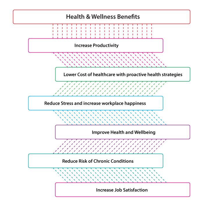 SAHOURI Wellness Program