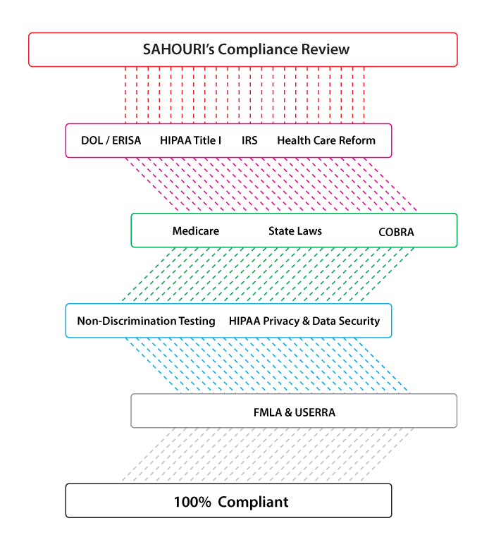 SAHOURI Benefits Compliance