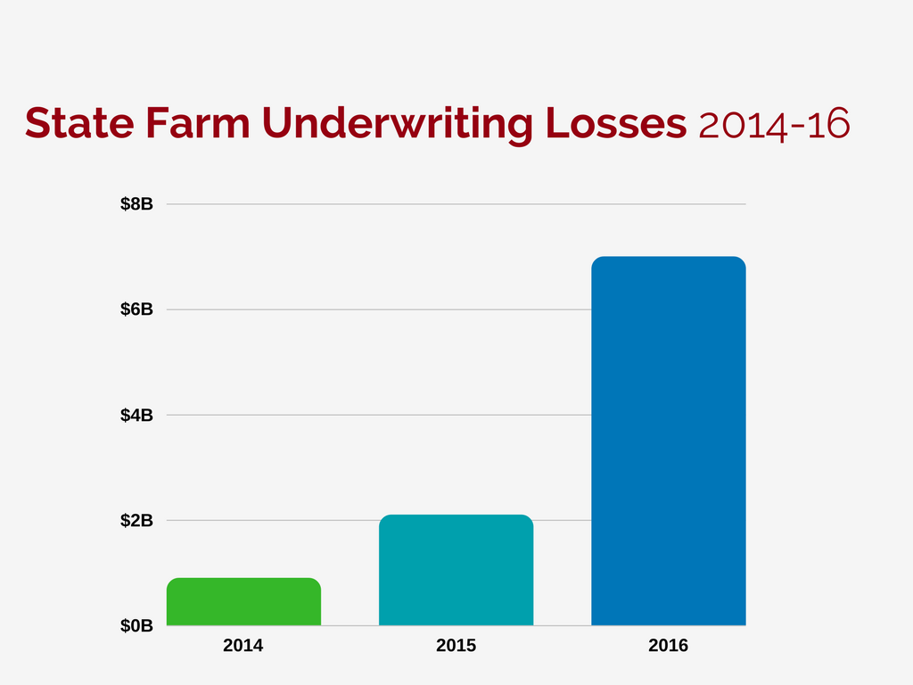 State Farm Auto Insurance >> State Farm Reports 7b Auto Insurance Loss Who Does This Affect